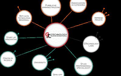 GTechnology per la cultura e la tecnologia
